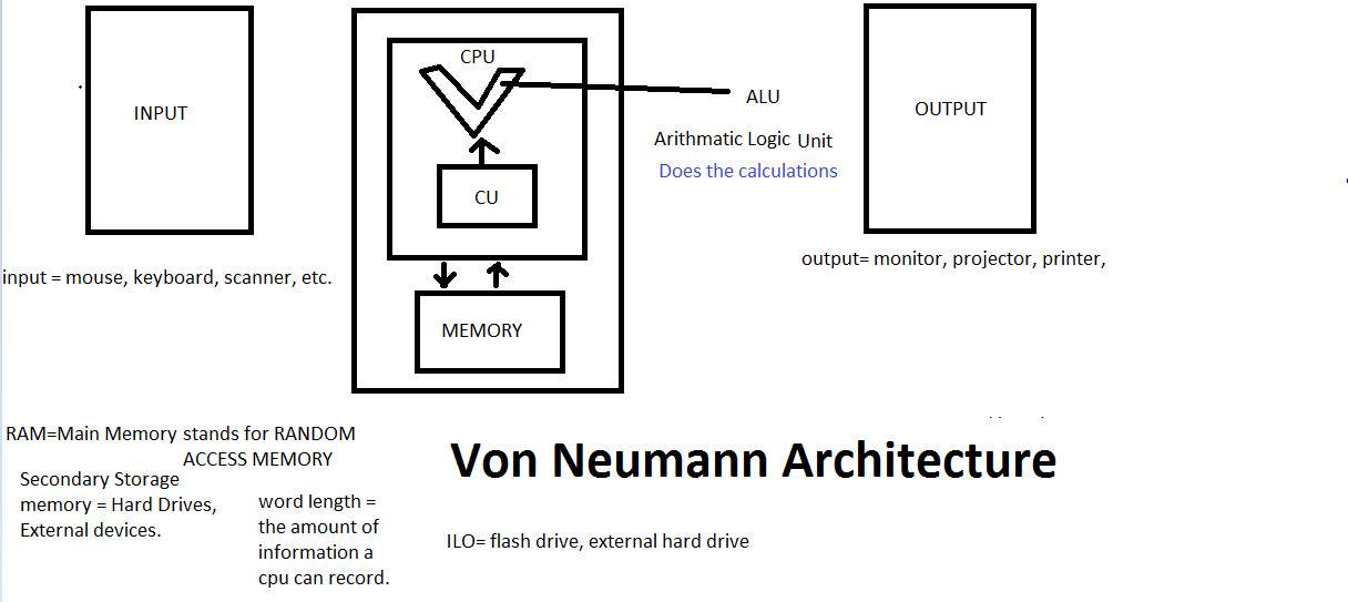 Block diagram von neumann architecture image collections for Architecture von neumann